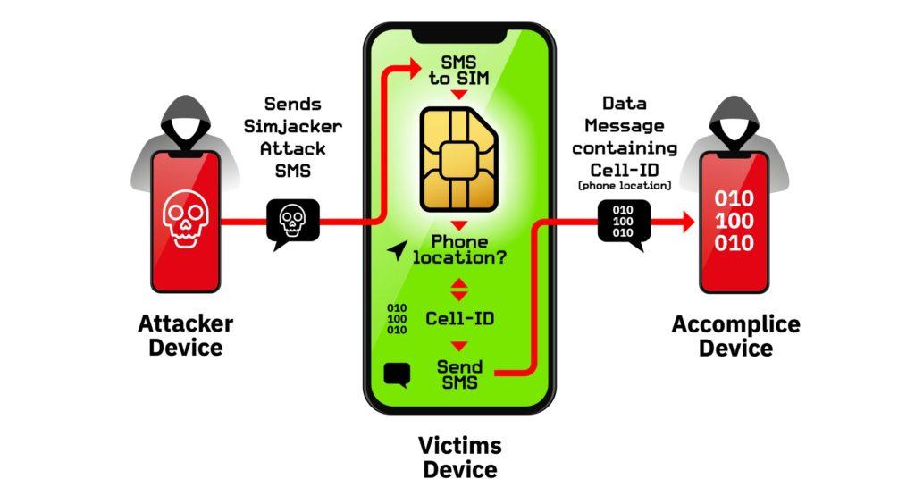 Вас можно отследить с помощью SMS-сообщения