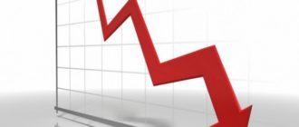 Промышленность России рухнула рекордно за 10 лет